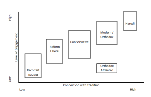 judaism flavours perceptual map